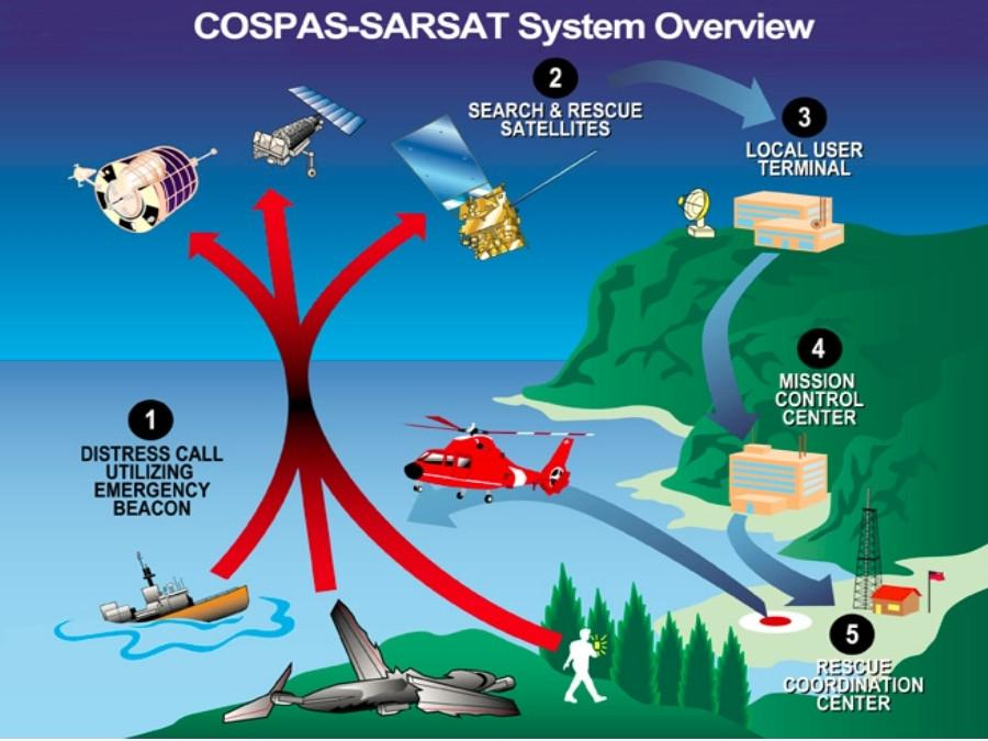 COSPAS/SARSAT system overview